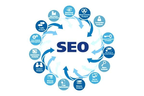 SEO Dominator Review Feature